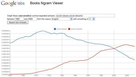 Google Ngram Viewer : social classes vs social networks
