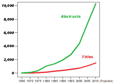 Growth of Social Networks in Social Sciences (David Knoke)