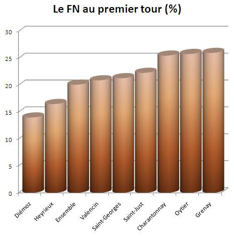 Le vote FN au premier tour dans le canton d'Heyrieux
