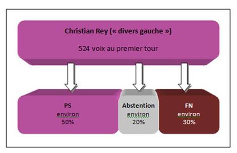 Le report des voix de Christian Rey (divers gauche)